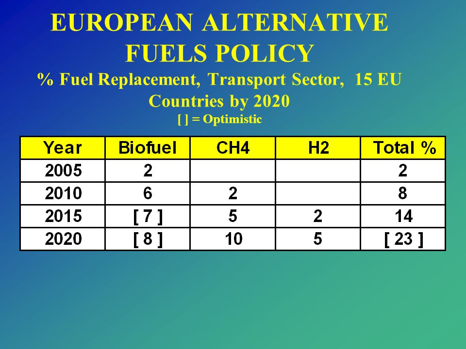 EUROPEAN ALTERNATIVE FUELS POLICY % Fuel Replacement, Transport Sector, 15 EU Countries by 2020 [ ] = Optimistic